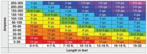 amp wire gauge chart